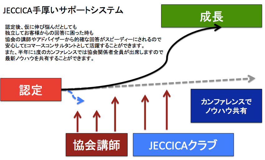JECCICA認定 4つのストーリー