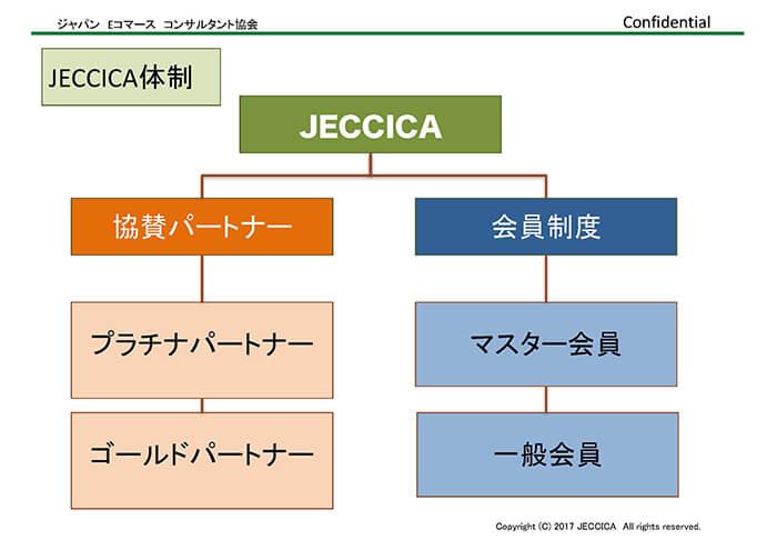 JECCICA体制
